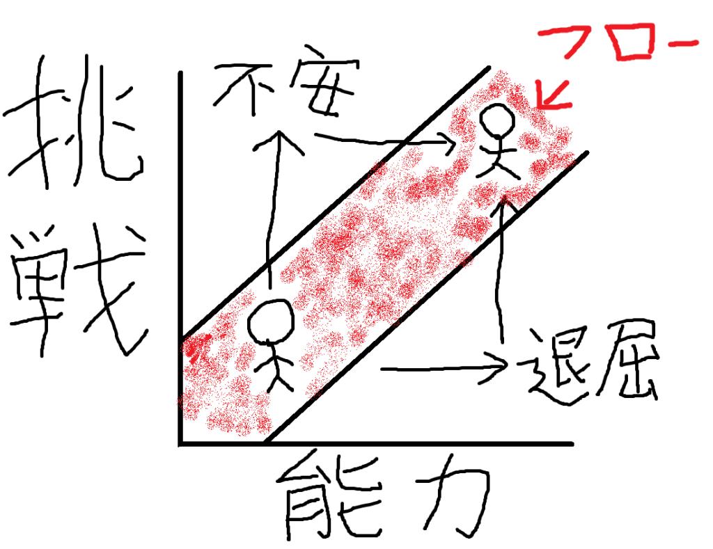 フロー体験のグラフ