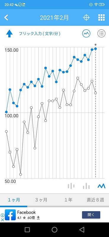 毎日のフリック入力の速度(文字数/分)のグラフ