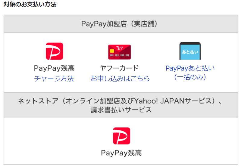 超paypay祭対象の支払い方法