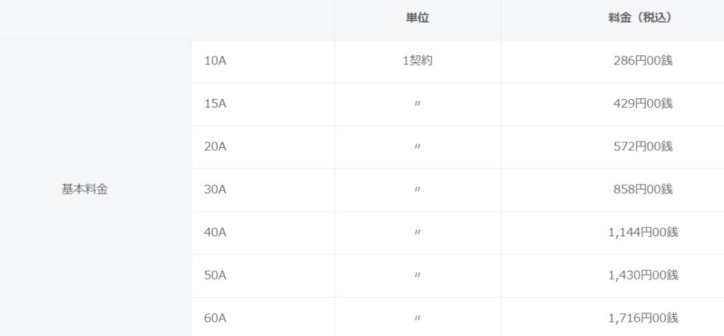 東京電力・従量電灯Bのアンペア数ごとの基本料金。今は20Aで572円です。
