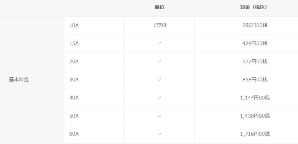 20Aから15Aに下げて、基本料金が572円から429円に。