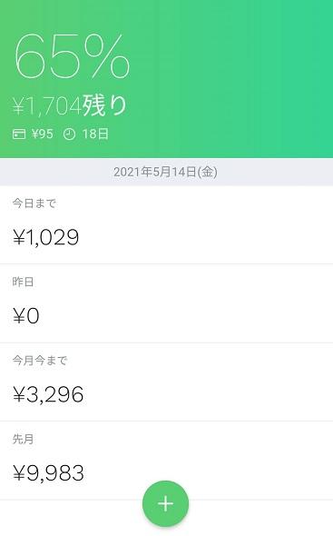 今月今まで3,296円の支出、残り1,704円